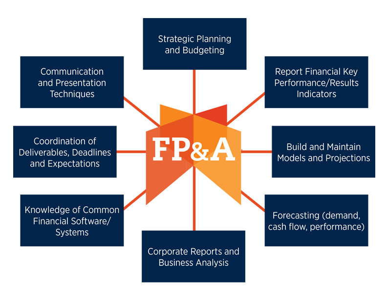 Illustration of FP&A core responsibilities